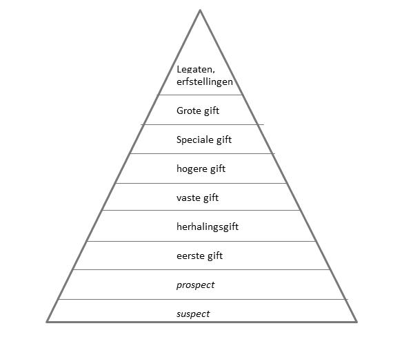 pyramide 1